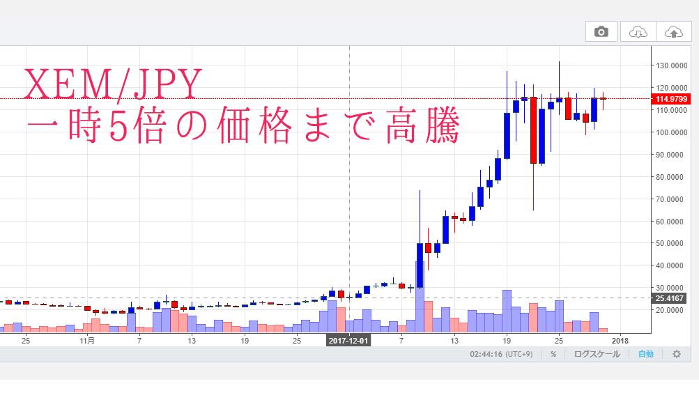 ネムコイン・2017年12月の高騰