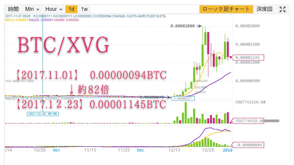 BTC/XVGの爆上げチャート